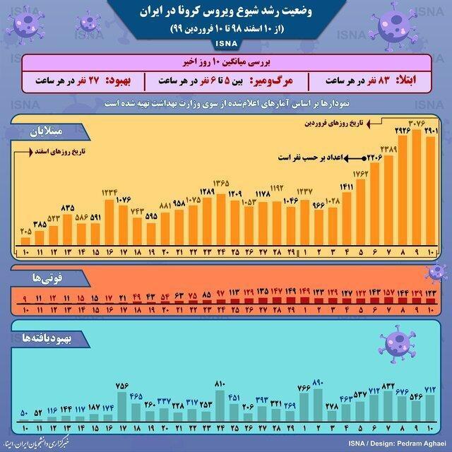 شرایط رشد شیوع کرونا در ایران ، در هر ساعت چند ایرانی کرونا می گیرد یا فوت می کند؟
